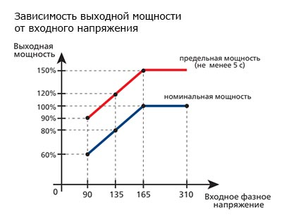 Зависимость выходной мощности стабилизатора ИНСТАБ от входного напряжения